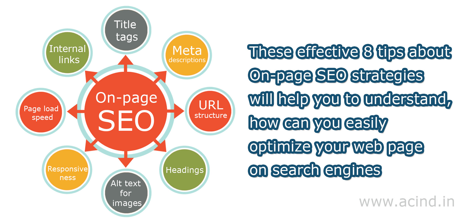 8 Tips about On-page SEO strategies